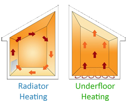 radiator-vs-underfloor